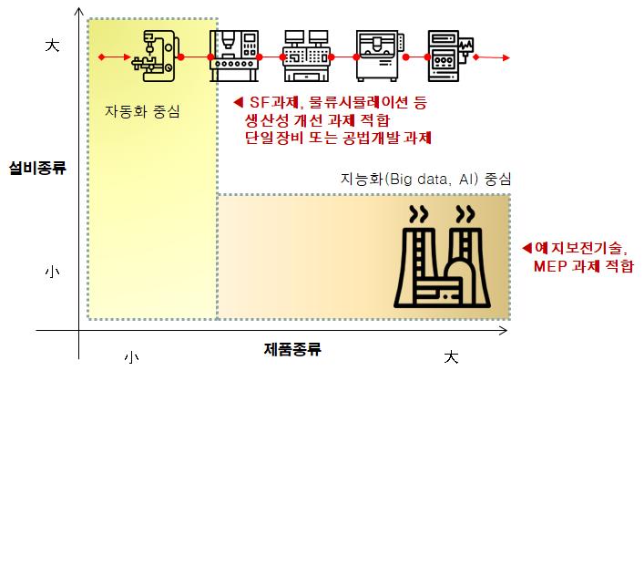 산업별과제분류.png