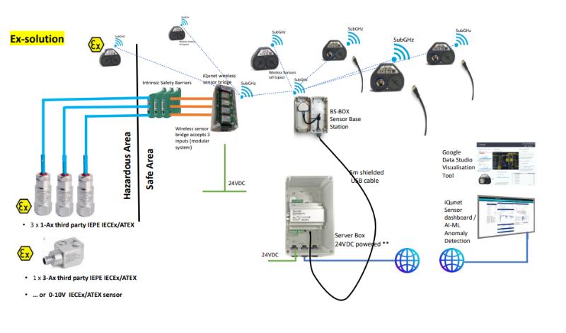 Server_Bridge_Sensor_comb1.png