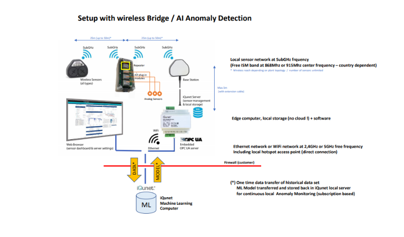Server_Bridge_Sensor_AI_Modeling.png